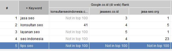 posisi konsultan seo indonesia dot com per 8 Februari