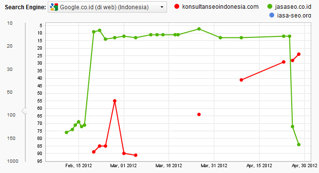Tips Seo 28 April 2012